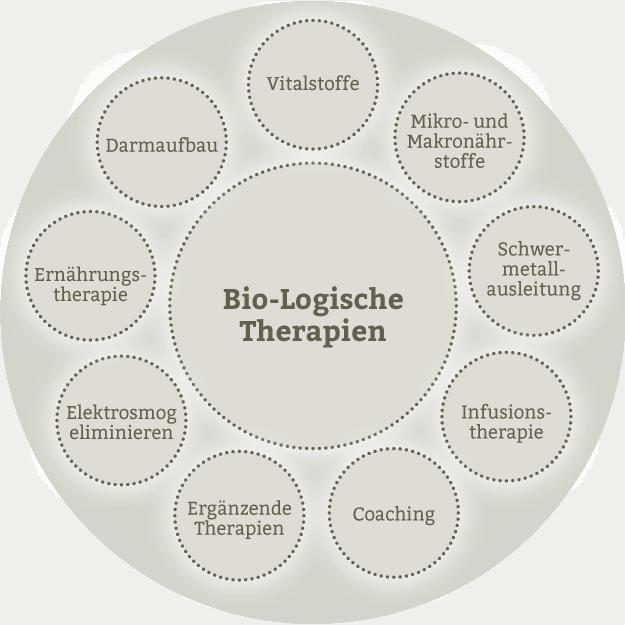 Bio-Logische Therapien